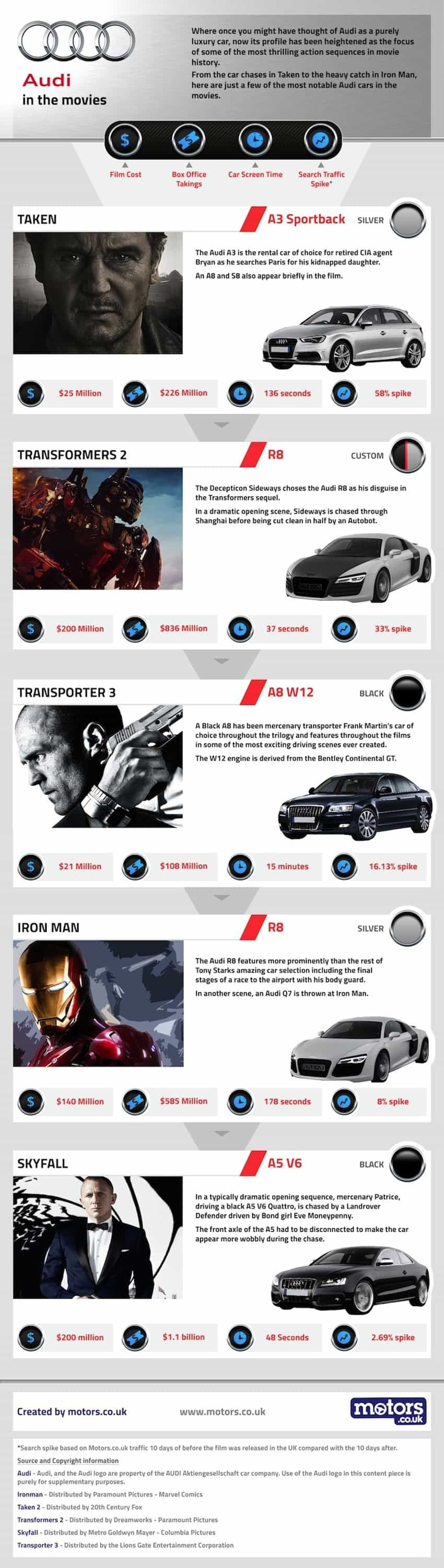 movie infographic