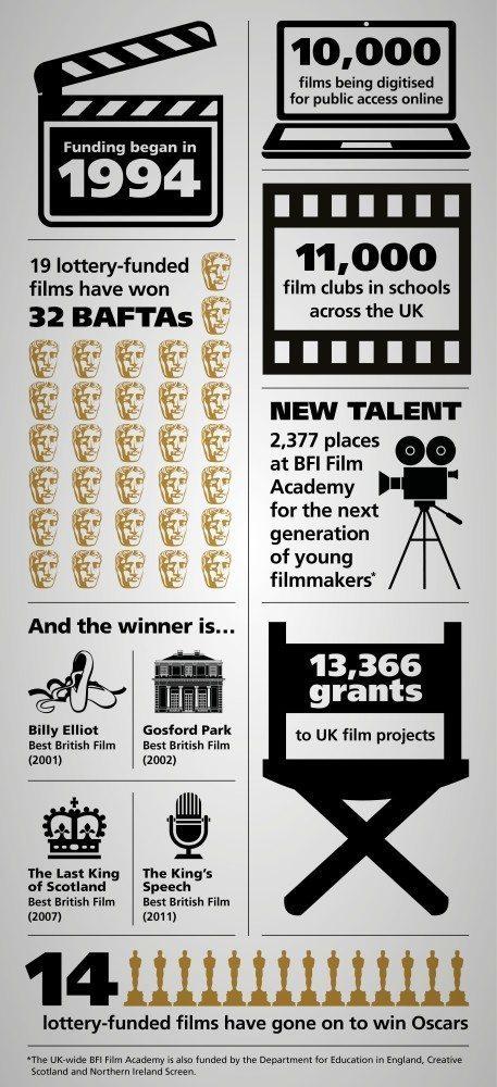BFI Infographic
